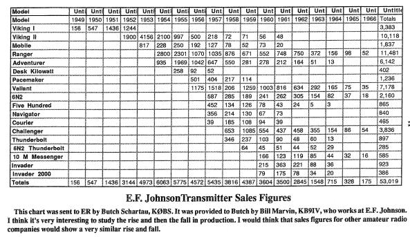 Johnson Viking production chart